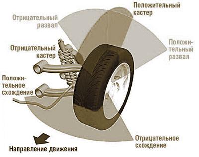 развал и схождение колес